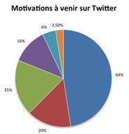 Enquête sur les usages des réseaux sociaux par les journalistes français | Journalisme | Scoop.it