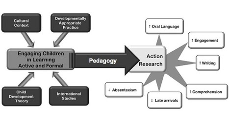 Play-Based Personalized Learning: The Walker Learning Approach | Games, gaming and gamification in Higher Education | Scoop.it