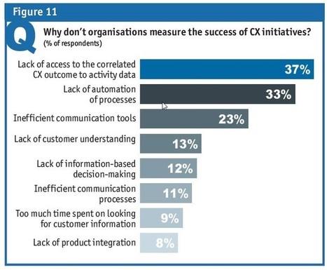 The Value of Experience, Marketing's Role in Disruption | Customer Experience (CXM) | Diseño de servicios | Scoop.it