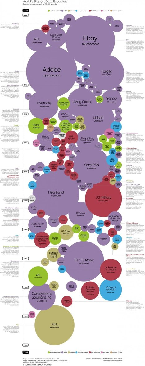 The World's Biggest DATA BREACHES, In One Incredible Infographic | Ciberseguridad + Inteligencia | Scoop.it