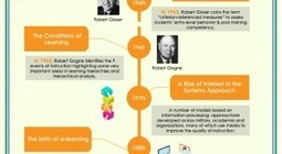 A Brief History of Instructional Design | eLearning Innovations | Scoop.it
