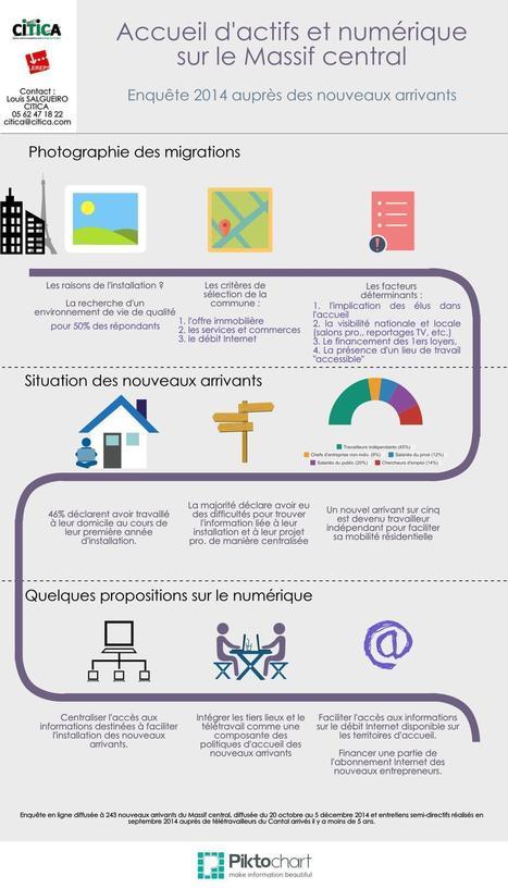 Accueil d'actifs et numérique enquête 2014 | Usages des  TIC et du Web 2.0 | Scoop.it