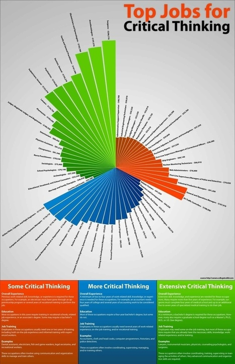 This critical thinking infographic to ...   Thinking - Logic, Creative, Critical   Thinking Clearly and Analytically   Scoop.it