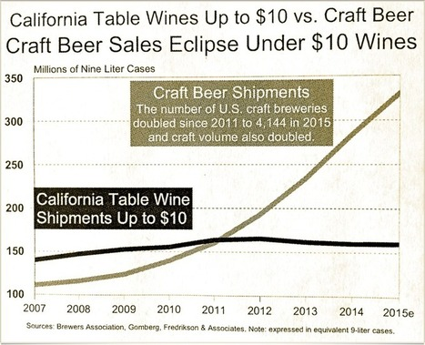 Craft beer blowing away the entire under-$10 budget wine segment | Wine Industry Insight | Grande Passione | Scoop.it