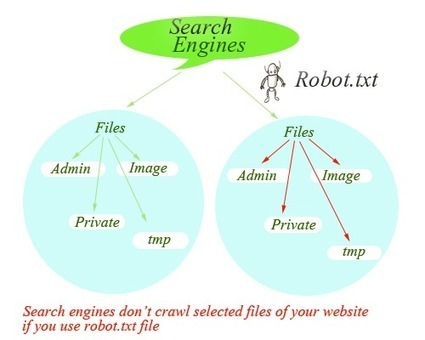 php, mysql, js, jquery, ajax, .htaccess, robot.txt, phponwebsites: Robot.txt | How to access through our pages using the page in the site. htaccess | Scoop.it