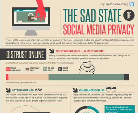 The Sad State of Social Media Privacy [Infographic] | Online Privacy in PSE | Scoop.it