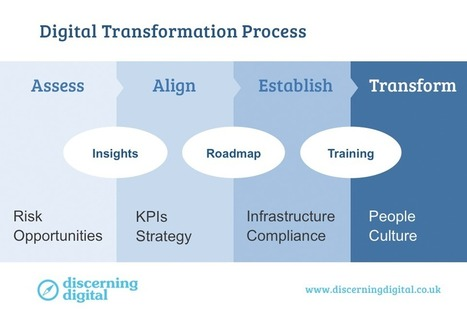 Why Businesses Must Embrace Digital Transformation | marketing | Scoop.it