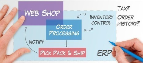 How to Incorporate ERP into You B-To-B Ecommerce Website? | ERp software | Scoop.it