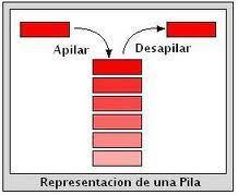 Pila | Estructura de Datos | Scoop.it