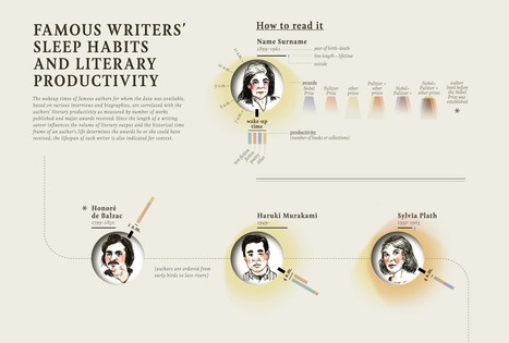 What The Sleep Habits of Famous Writers Reveal About Their Productivity | delhibid | Scoop.it