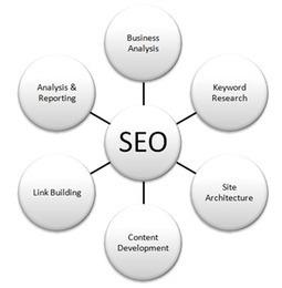 hireprofessionalseoexpert: An Important Internet Marketing Strategy SEO   ::: Internet Marketing :::   Scoop.it