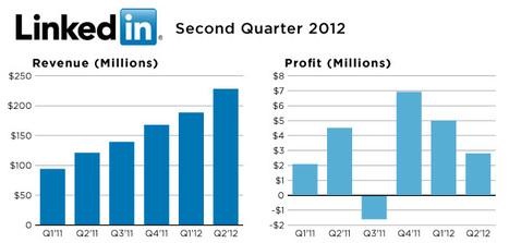 LinkedIn Q2, 175 milioni di utenti e 228 milioni di dollari di ricavi | InTime - Social Media Magazine | Scoop.it