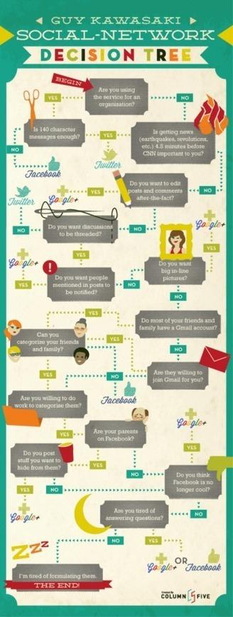 El árbol de decisiones en las redes sociales según Guy Kawasaki | Infografias - Las mejores infografias de Internet - Internet Infographics | Aprendizagem Informal (Informal Learning) e Tecnologia | Scoop.it