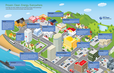 Your fuel cell powered city of the future - Energy Independence | Sustainable ⊜ Smart Path | Scoop.it