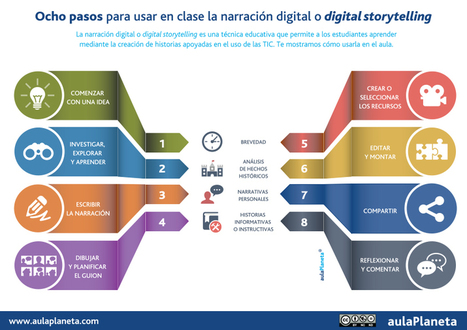 Ocho pasos para usar en clase la narración digital o digital storytelling | aulaPlaneta | Contenidos educativos digitales | Scoop.it