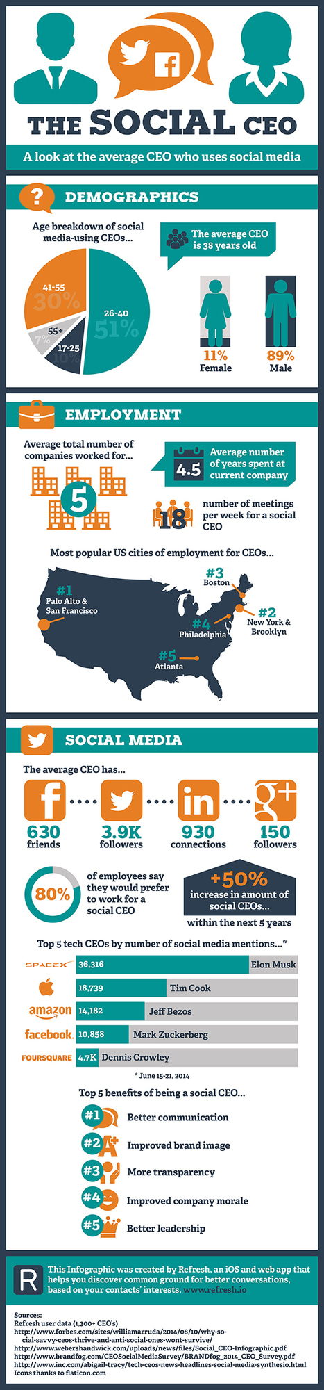 A Refreshing Look at the Social CEO [INFOGRAPHIC] | MarketingHits | Scoop.it