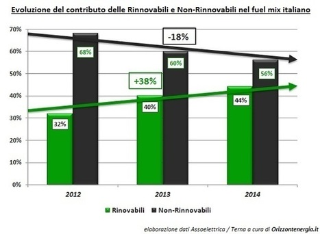 Rinnovabili in Italia producono oltre 117 TWh nel 2014, nonostante trivelle e spalma incentivi | Offset your carbon footprint | Scoop.it