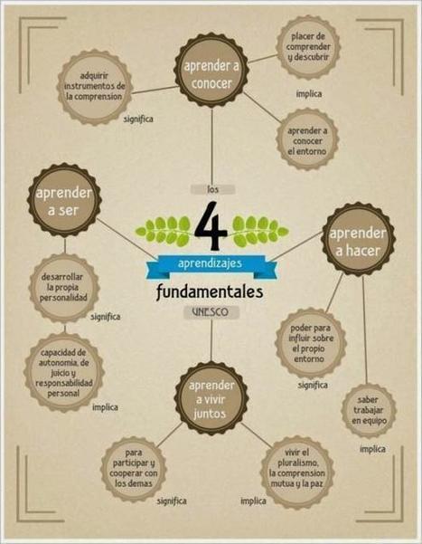 Los 4 aprendizajes fundamentales según la UNESCO - Inevery Crea | Educacion, ecologia y TIC | Scoop.it