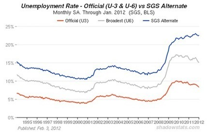 John Williams - Unemployment Rate at a Staggering 22.5% | Commodities, Resource and Freedom | Scoop.it