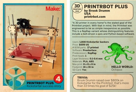 3D Printer Trading Cards (from the Future!): Printrbot | FabLabs & Open Design | Scoop.it