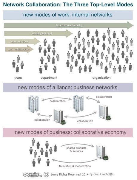 Rethinking Work In the Collaborative Era | KM | Scoop.it