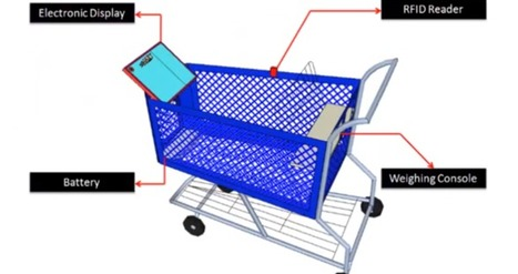 Upgrading the Shopping Experience with a Smart Trolley | STEVEN ABAJOLI | Scoop.it