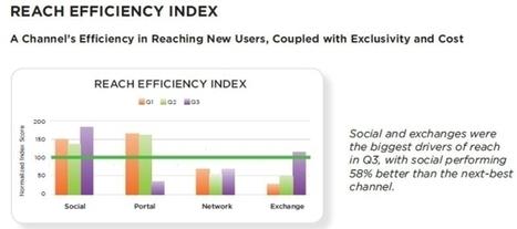 How Do Facebook, Other Social Networks Stack Up Vs. Other Marketing ... - AllFacebook | Business Warl | Scoop.it