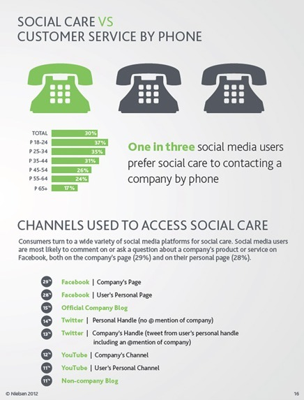 2012 Social Media Report: Mobile, Social Care & What This Means For Marketers | Business 2 Community | Social Media Article Sharing | Scoop.it