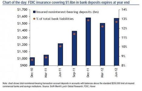 With $1.6 Trillion In FDIC Deposit Insurance Expiring, Are Negative Bill Rates Set To Became The New Normal? | ZeroHedge | Gold and What Moves it. | Scoop.it