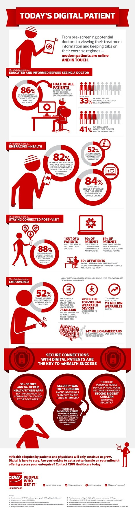 Infographic: Rise of the Digital Patient | Patient Centered Healthcare | Scoop.it