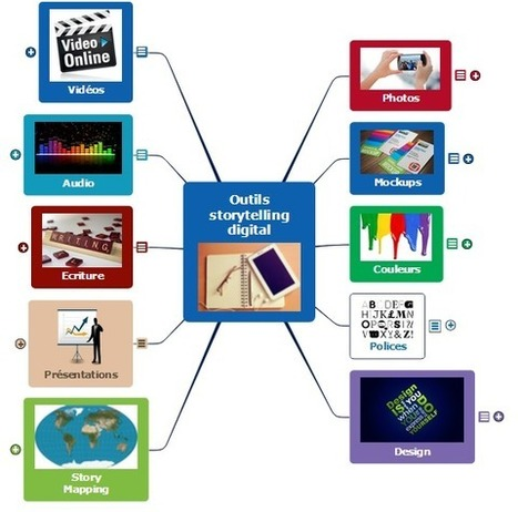 Outils et applications de storytelling dans l'éducation | Numérique & pédagogie | Scoop.it