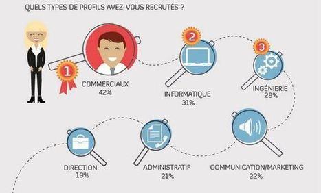 Infographie : le rôle des réseaux sociaux dans le recrutement - blog-emploi.com | Recrutement & Réseaux Sociaux | Scoop.it