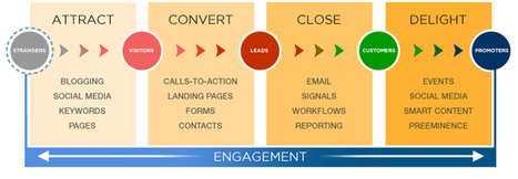 Lead Generation   Conversion  Nurturing   Online Leads   Trending   Scoop.it
