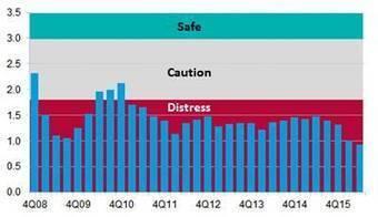 Drewry Finds Risk of Carrier Failure Still High | AUTF Veille marché | Scoop.it
