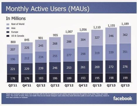 48% des utilisateurs quotidiens de Facebook passent par le mobile | WebMarketing & Social Media | Scoop.it