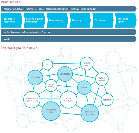 CEOs need a digital vision & 100% digital value chain from sourcing to sales support via @Accenture | Digital Transformation of Businesses | Scoop.it