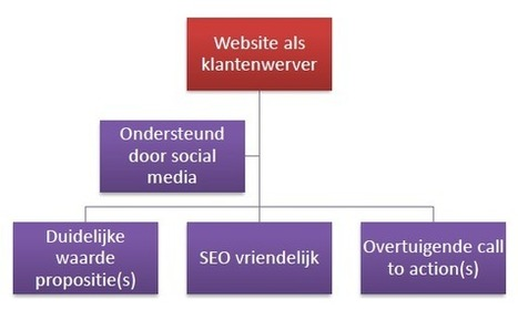Websitebezoekers aantrekken via Twitter | Social Media & sociaal-cultureel werk | Scoop.it