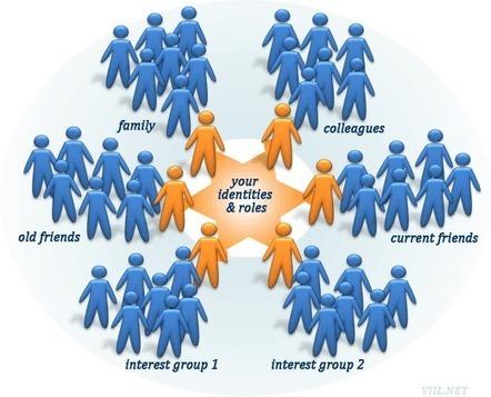 Psychology: How To Scale Social Media Marketing | Social Media Primer | Scoop.it