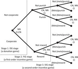 The Effect of Incentives and Meta-incentives on the Evolution of Cooperation | Social Foraging | Scoop.it
