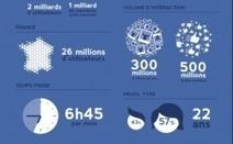 Panorama 2012 des réseaux sociaux en France | Réseaux sociaux et Curation | Scoop.it