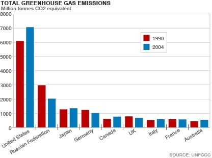 CO2 Emissions statistics - countries compared worldwide - NationMaster | Earth Citizens Perspective | Scoop.it