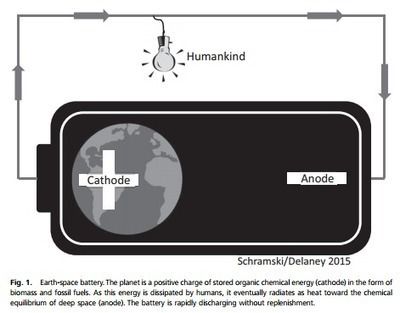 Human domination of the biosphere: Rapid discharge of the earth-space battery foretells the future of humankind | Sustain Our Earth | Scoop.it