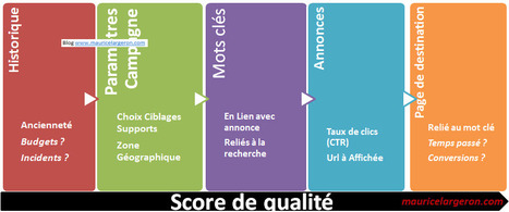 Evolution du quality score adwords | Référencement sur Google | Scoop.it