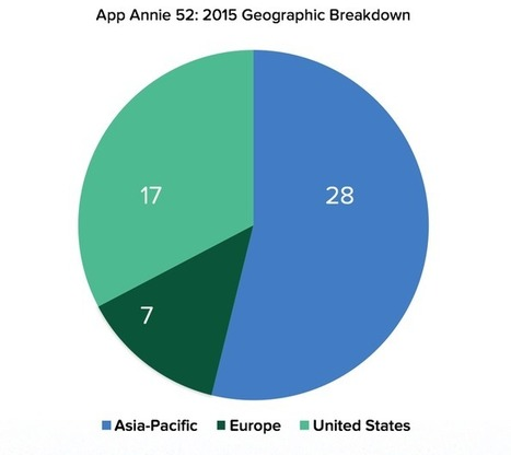 Asian companies dominate App Annie's top publishers of 2015   Innovation + Leaders   Scoop.it