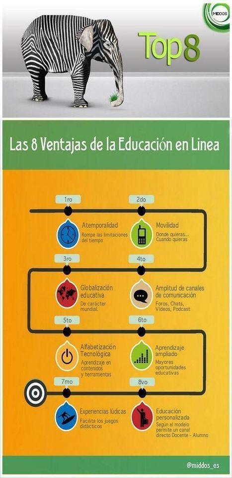 8 Ventajas de la Educación en Línea | Infografía | Aprendizajes 2.0 | Scoop.it