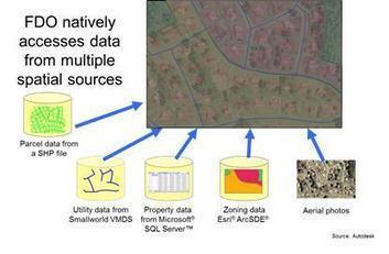 Using Spatial ETL in a Multi-Vendor GIS Environment (Part 2)   LinkedIn   Géographie numérique   Scoop.it