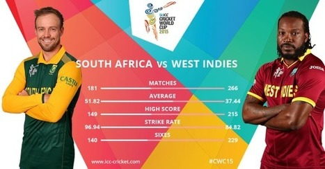 ICC on Twitter | Live Cricket Scores and Match Highlights | Scoop.it