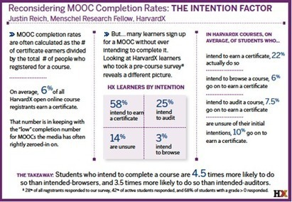 MOOC Completion and Retention in the Context of Student Intent (EDUCAUSE Review) | EDUCAUSE.edu | OER & Open Education News | Scoop.it