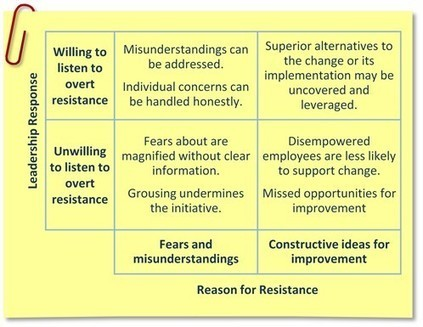 Resistance to Change is Not Futile | Management et organisation | Scoop.it