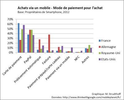 La diversification des moyens de paiement au-delà duNFC | Mobility & Financial Services | Scoop.it